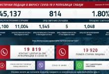 Photo of NOVI KORONA SKOK U SRBIJI: Više od 1.500 zaraženih u poslednja 24 sata, pet osoba preminulo