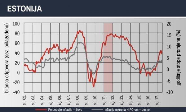 Kretanje percepcije inflacije i inflacije u Estoniji