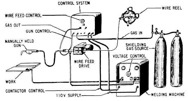 Gas metal-arc welding