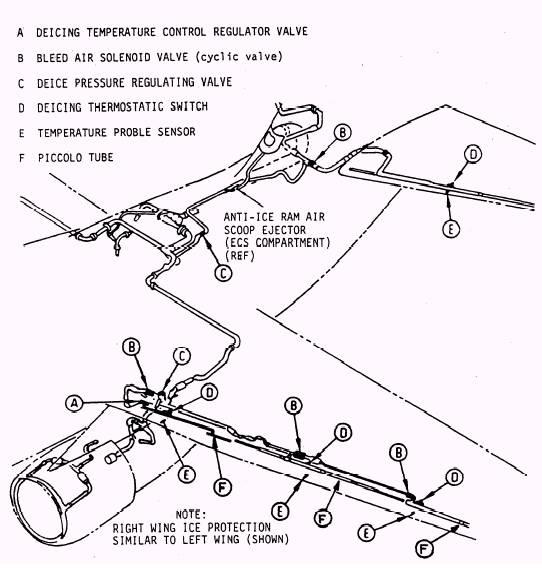 Ecs Fuel System. Diagram. Auto Wiring Diagram