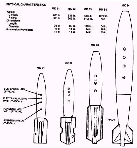 General-Purpose Bombs and Fin Assemblies