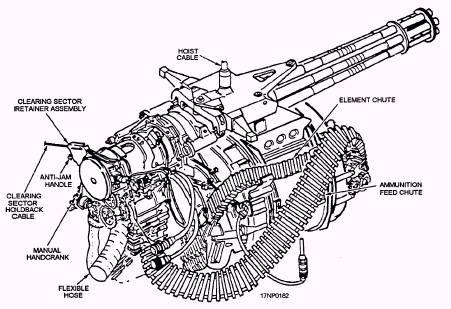 F/A-18 Gun System Installation