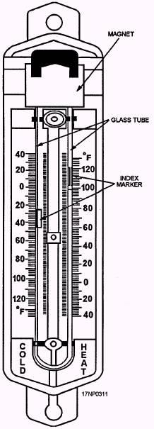 Magazine Temperature Log