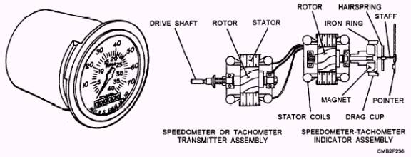 Mechanical Speedometers and Tachometers