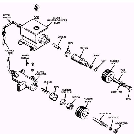 Clutch Troubleshooting