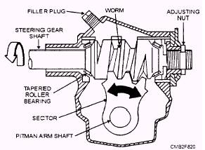 Manual steering systems