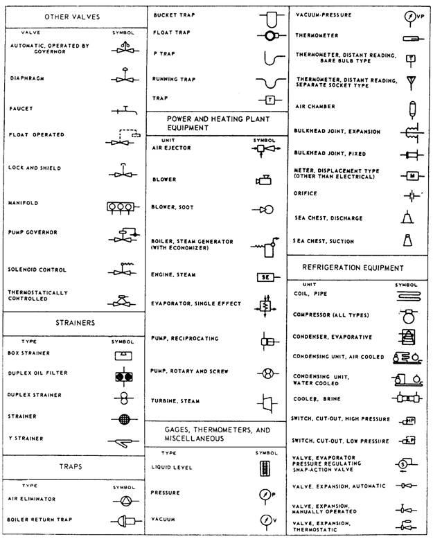 mechanical engineering drawing symbols chart - Crian   Hvac Mechanical Drawing Symbols      Crian