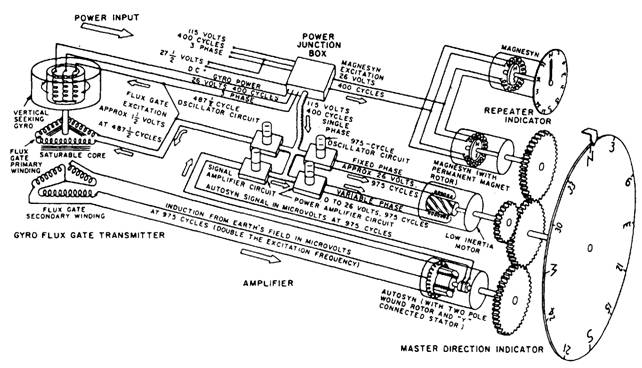 Electromechanical Drawings