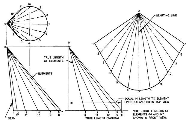 RADIAL LINE DEVELOPMENT OF CONICAL SURFACES