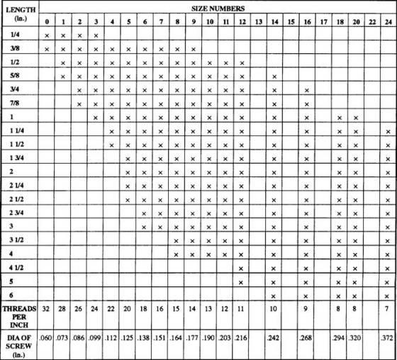 Bolt Size Chart