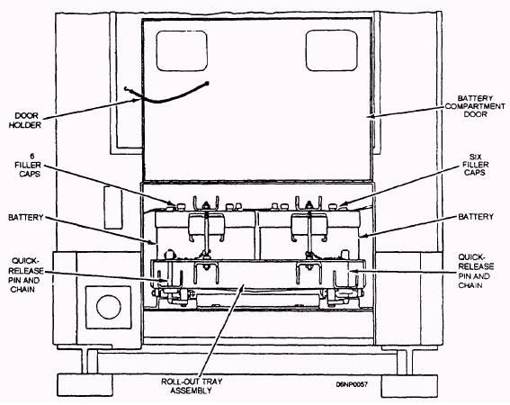 Servicing the Generator