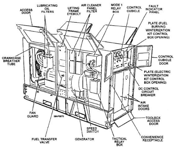 Operator Maintenance