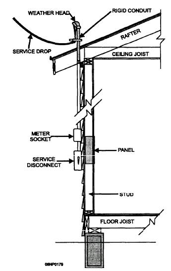Residential Electric Service Entrance Diagram : 45 Wiring