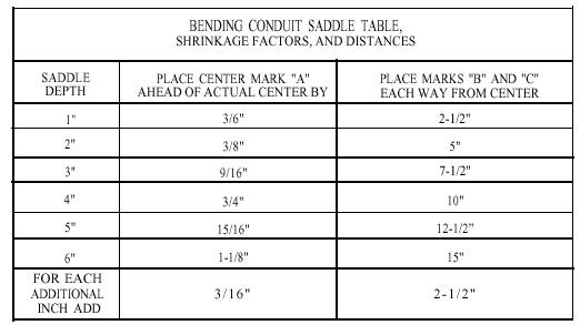 Electrical Pipe Bending Formulas - Ronniebrownlifesystems