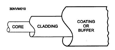 Basic Structure of an Optical Fiber