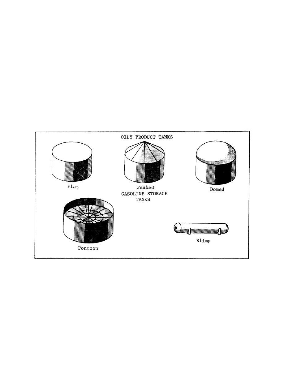 Figure 2-15. POL Storage Tanks.
