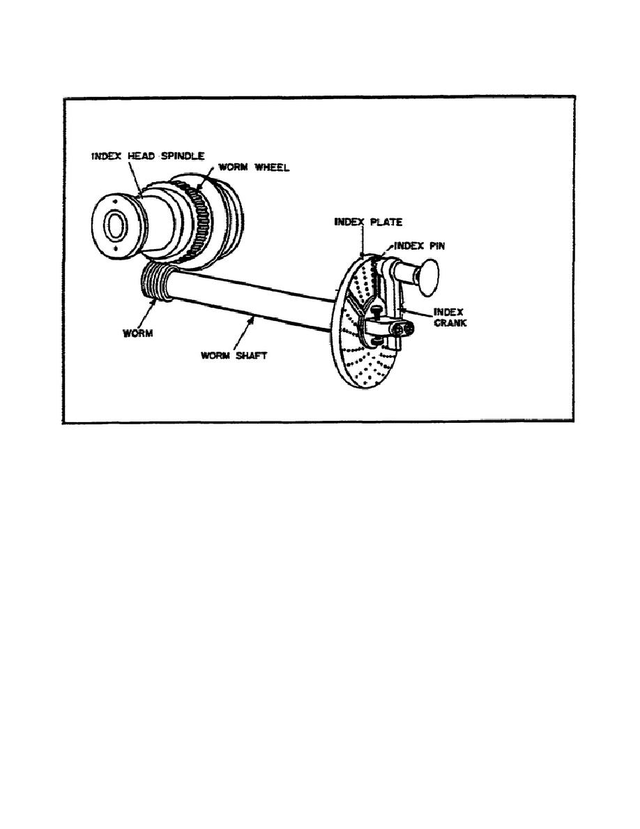 Figure 10. Simple Indexing Mechanism