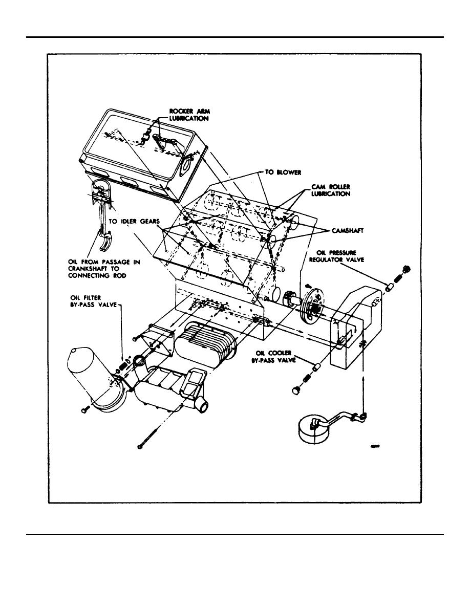 Engine Lubrication System Diagram Engine Oiling System