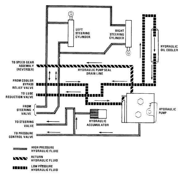 Diagram Of Ford 3000 Tractor Hydraulic System