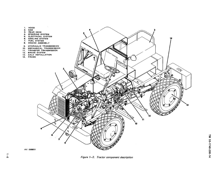 Figure 1-2. Tractor component description