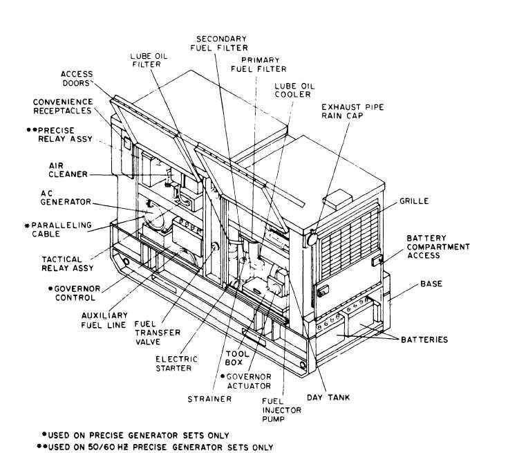 Figure 1-1. Engine Generator Set. Right Front, Three