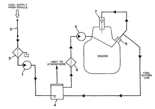 Figure 1-6. Fuel System Diagram