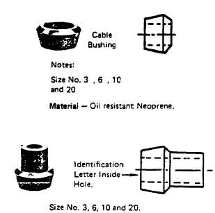 CABLE BUSHINGS CATALOG NUMBER AND AMPERE RATING OF PLUG OR