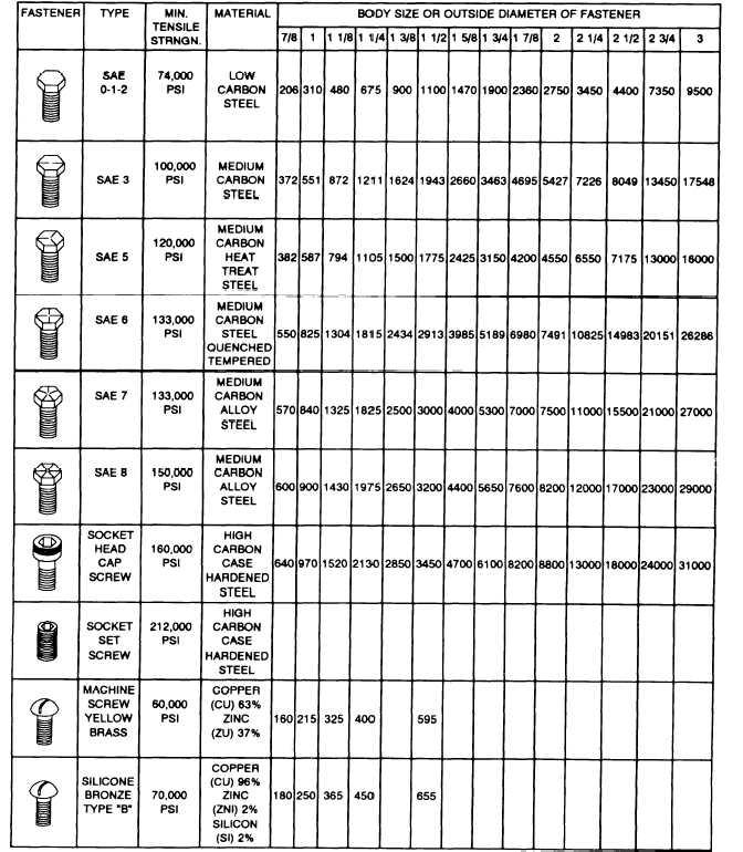 kimburux: Bolt Torque Chart