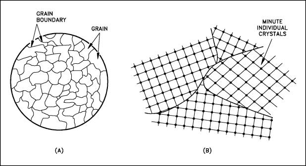 Grain Structure and Boundary