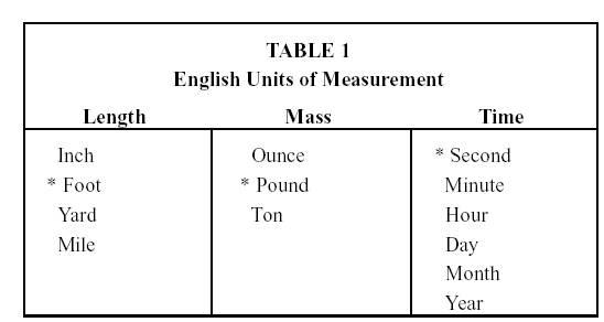 English Engineering Units, English, Free Engine Image For