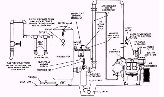Low-pressure (LP) systems