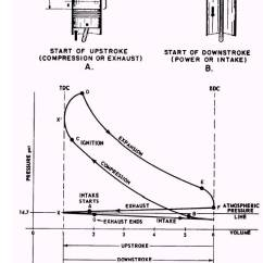 Pv Diagram For A Piston Wiring Of Motor Bike Actual Combustion Cycles