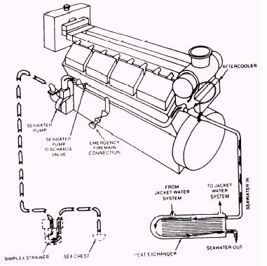 The open cooling systems