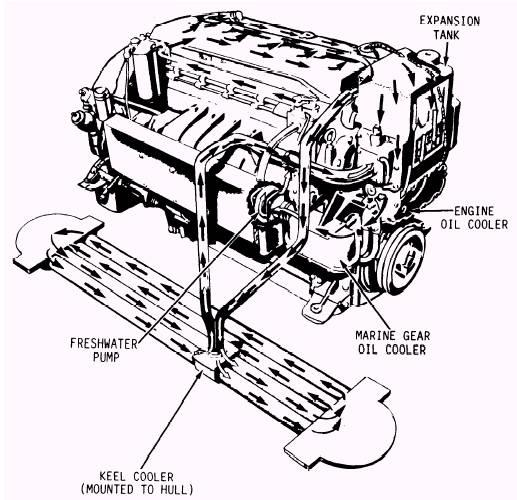 Keel Cooling System