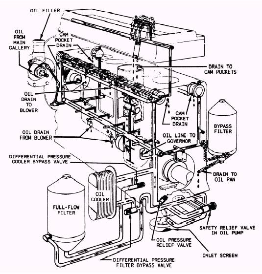 lube oil system diagram chevy 7 pin trailer wiring full flow lubricating