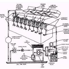 Lube Oil System Diagram Glock 19 Exploded Full Flow Lubricating