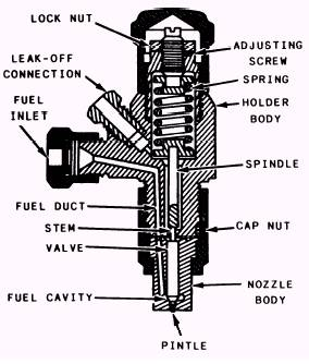 Opinions on Pintle injector