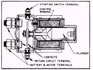 Pollak Solenoid Wiring Diagram, Pollak, Free Engine Image