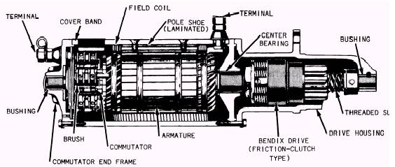 what starter solenoid do I need for a bendix drive starter