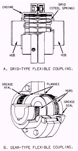 Clutches, reverse gears, and recuction gears
