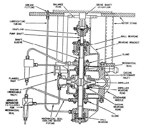 Construction of Centrifugal Pumps