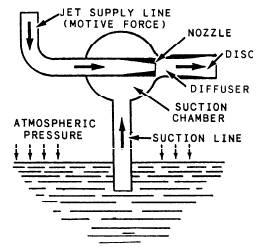 Jet Pump: Working Principle Of Jet Pump