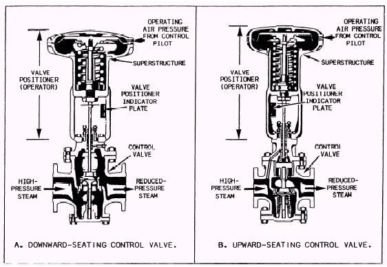 Air-Pilot-Operated Diaphragm Control Valves