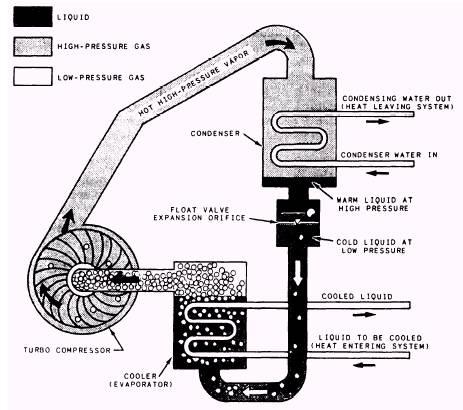 Refrigeration: Refrigeration Compressor Types