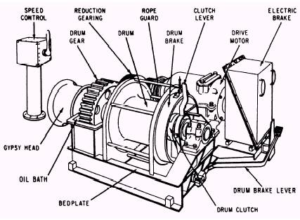 Ingersoll Rand Air Tugger Manual
