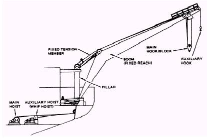 Maintenance of Winches and Capstans