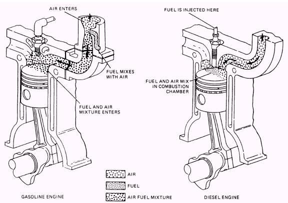 Four-Stroke Cycle Diesel Engine