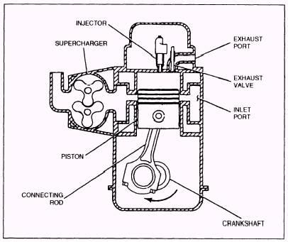 Diesel Engine Compression Stroke
