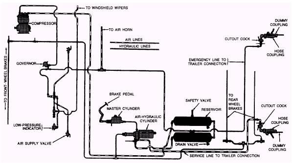 air brake schematics for trailers