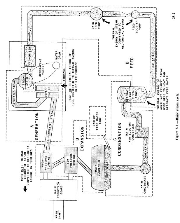 Basic Boiler Steam Cycle Diagram Basic Steam Cycle Boilers